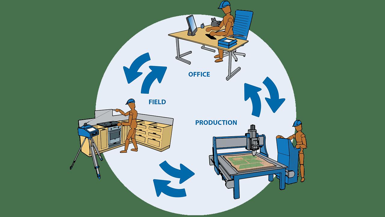 Infografik - Prodim Factory Software - Verbinden Sie Arbeitsfeld, Büro und Produktion